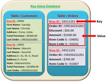 What is Key-Value Stores?   SQL Server Business Intelligence and ...